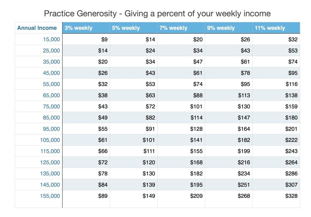 GenerosityTable2